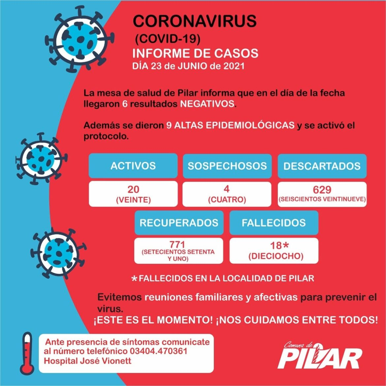 Después de haber superado los 100 casos de Covid, Pilar respira aliviado con «solo» 20 casos